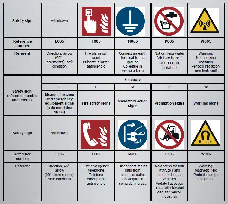Simboli prevenzione incendi for Cartelli antincendio dwg
