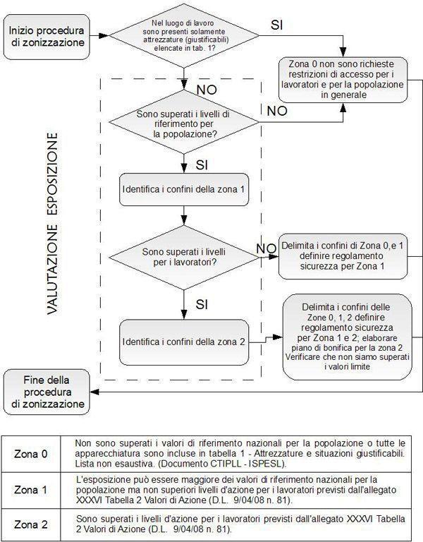 Procedura per la delimitazione delle aree ad accesso controllato
