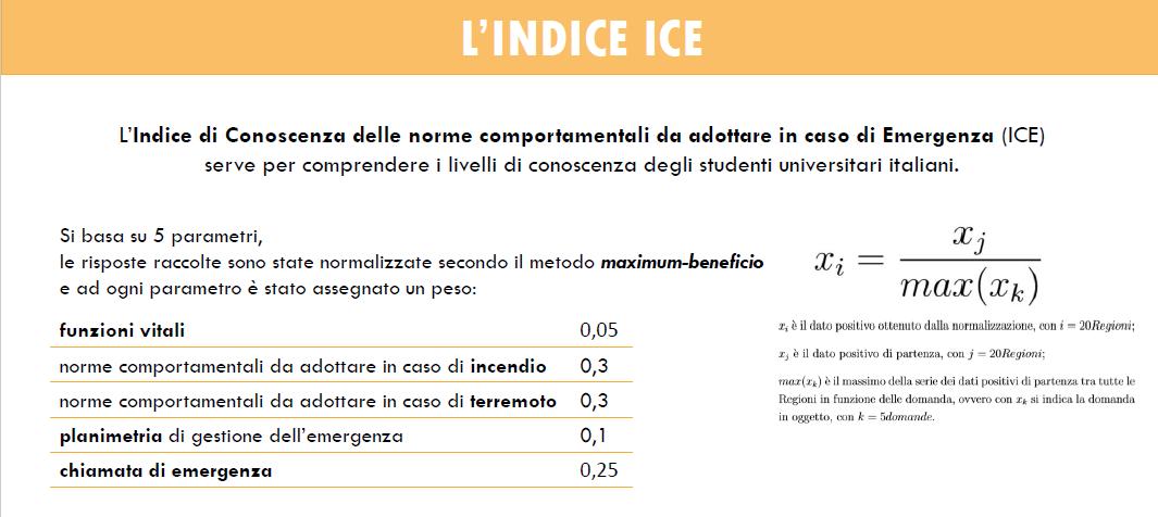 L'indice ICE