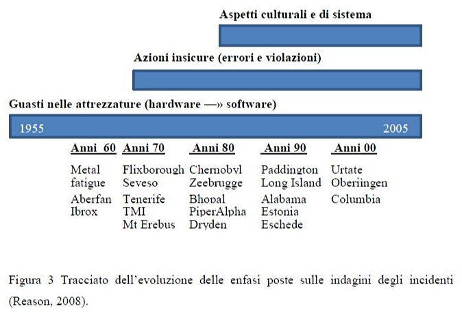 Tracciato dell'evoluzione delle enfasi poste sulle indagini degli incidenti (Reason, 2008)