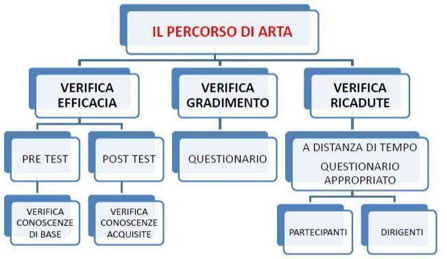 Valutazione dell'azione formativa