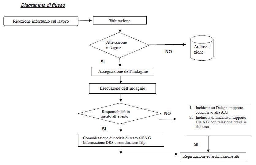 Digramma di flusso della procedura di indagine