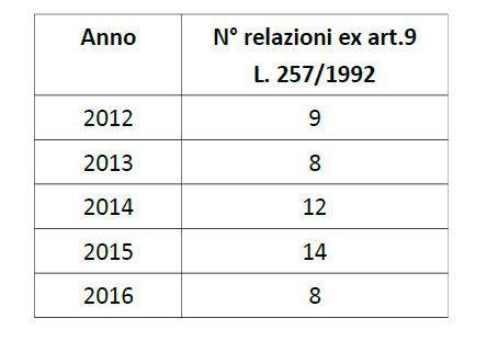 Regione Toscana: relazioni l. 257/92