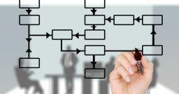 Organizzazione di lavoro: potenzialità delle strutture organizzative