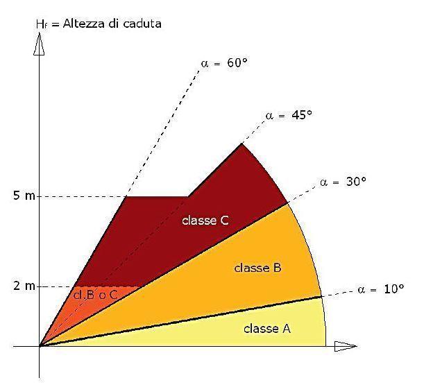 Classi di utilizzo per inclinazioni e altezze di caduta diverse