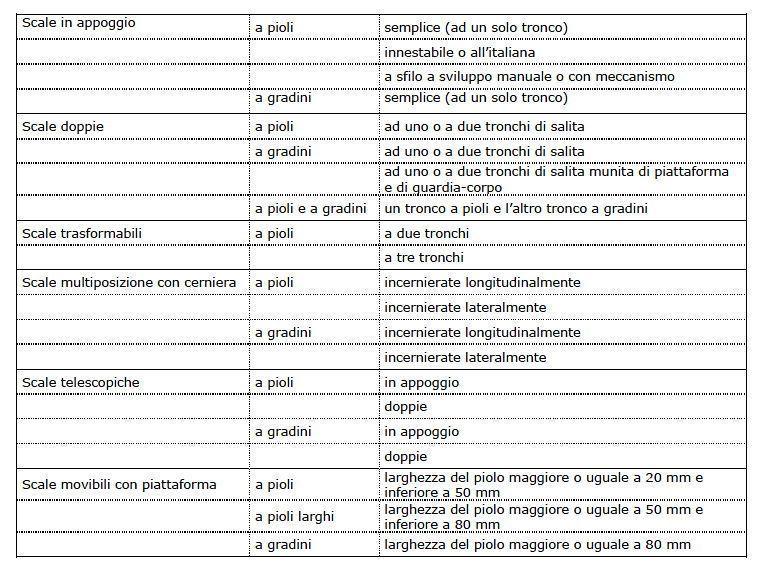 Tipologie di scale portatili secondo la UNI EN 131-1