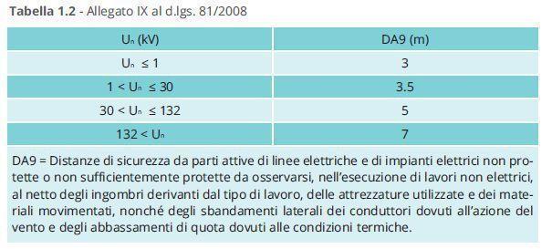 Rischio elettrico DA9