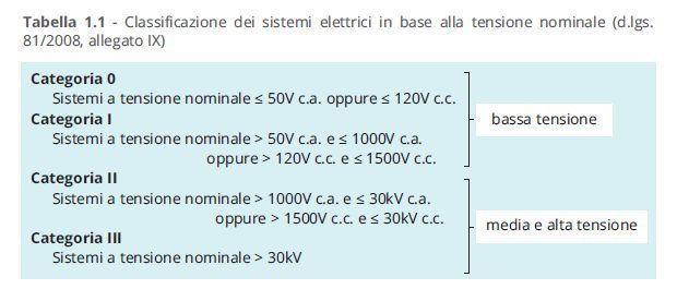 Rischio elettrico classificazione