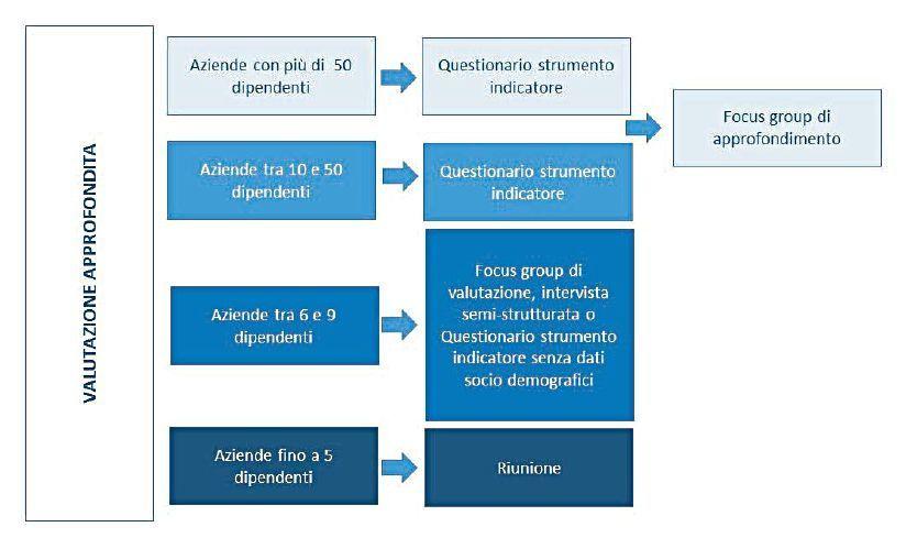 Modularità del percorso metodologico