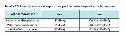Valutazione settore pirotecnico CEM rumore tabella